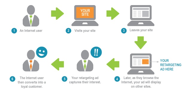 retargeting for cannabis companies