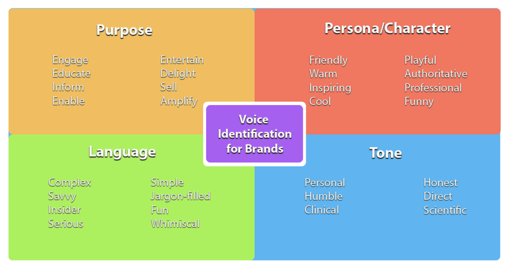 Branding - Voice Identification Graphic